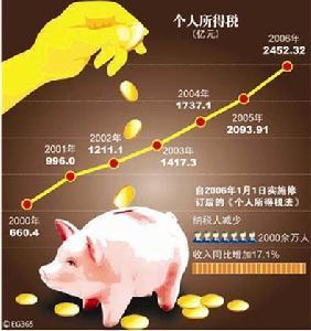 财政收入_人民大学财政金融学院_1980年中国财政收入